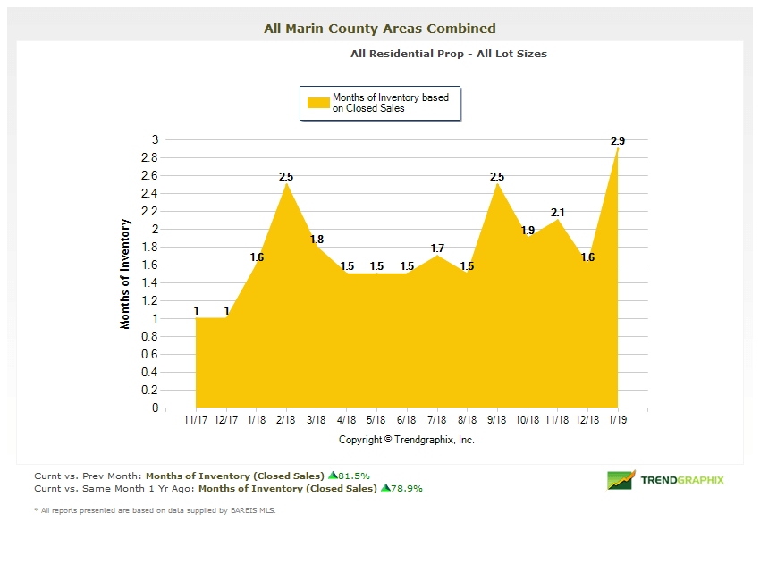 Marin Real Estate Market Report Months of Inventory