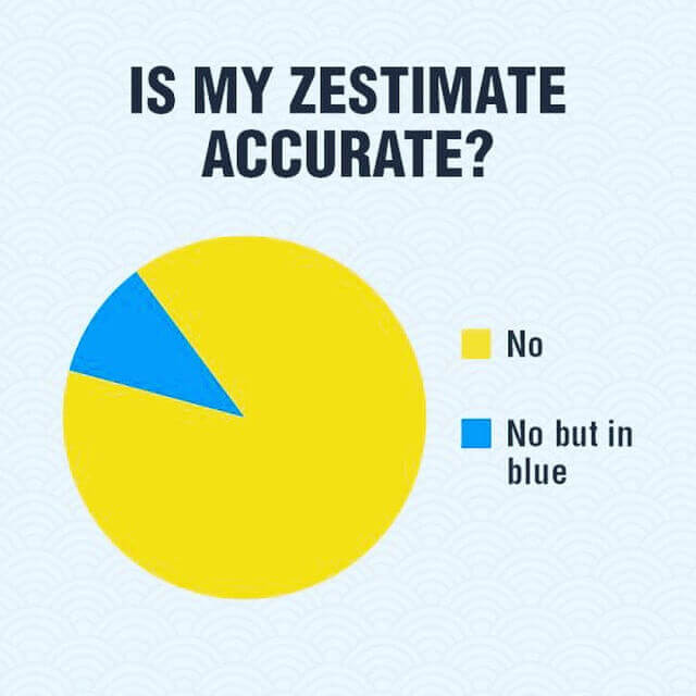 Zestimate Accurate