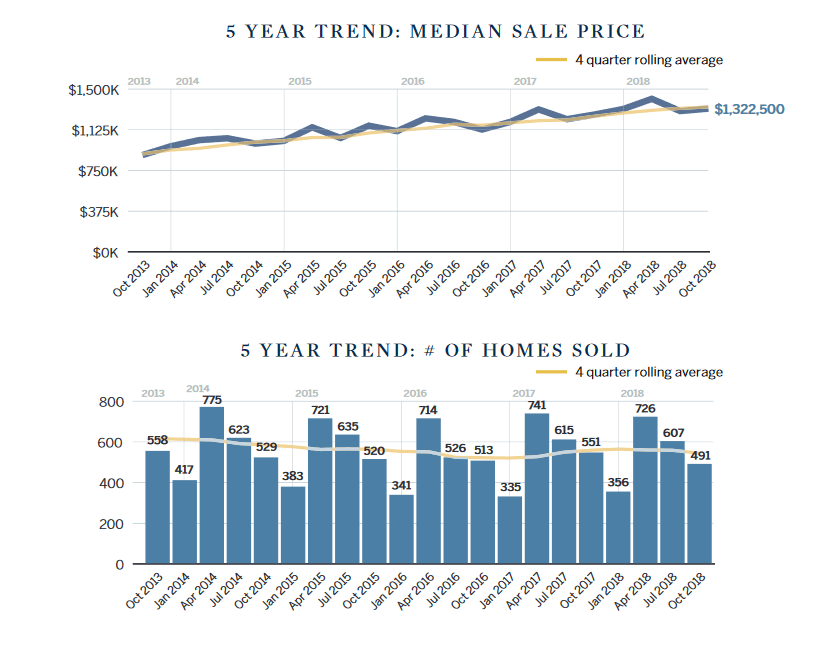 Marin Home Prices 5 year history chart