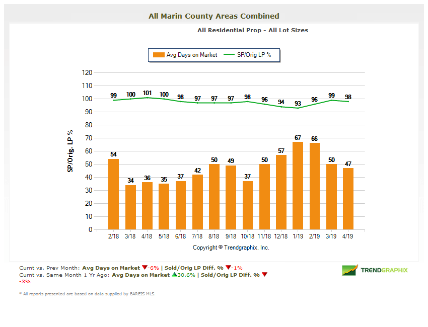 Average Days on Market Chart for Marin County real estate