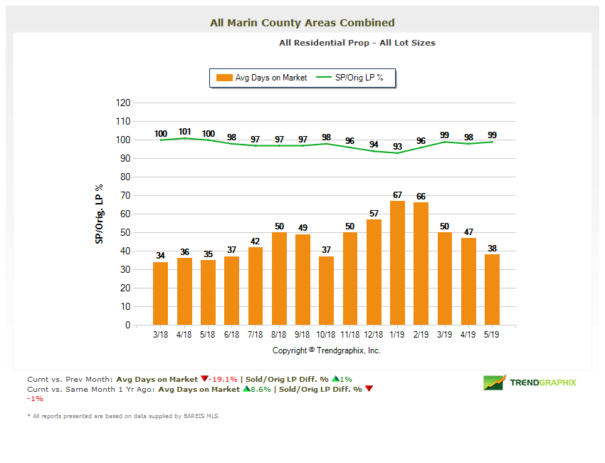 Selling price vs. listing price chart Marin county
