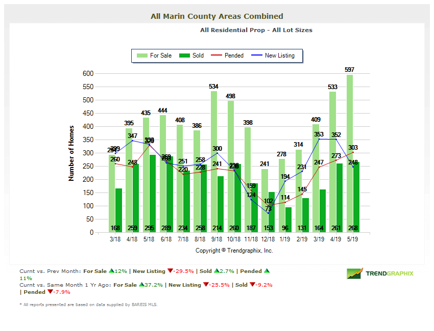 Home inventories in Marin County chart