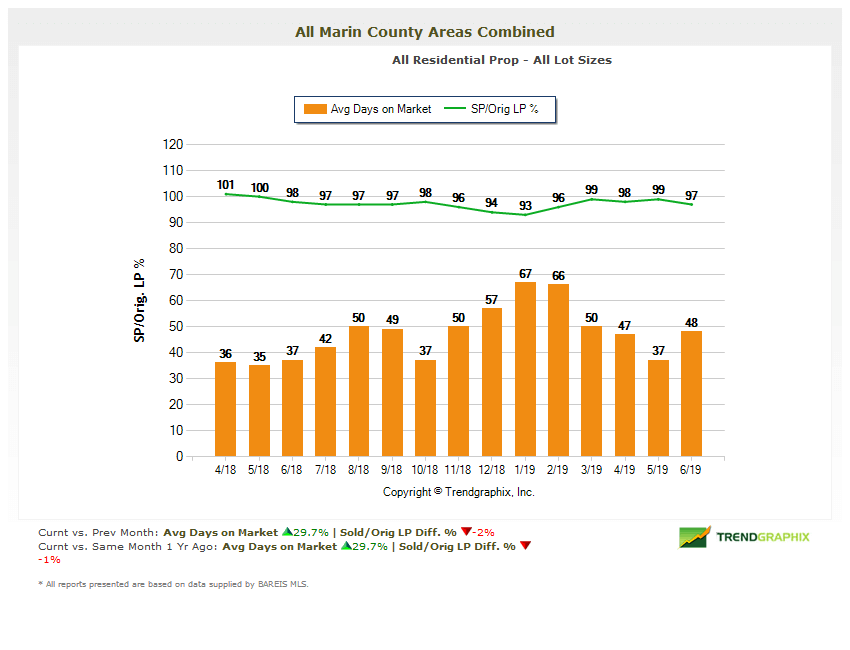 Days on Market chart for Marin county homes