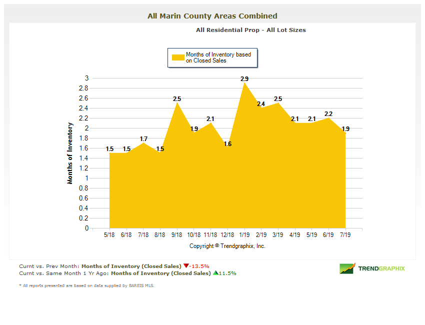 Months of inventory chart marin real estate August 2019