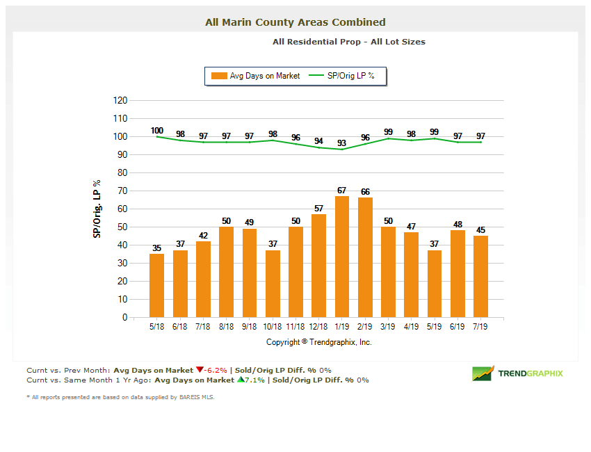 Selling Price vs Original Price Marin Real Estate Market Report August 2019
