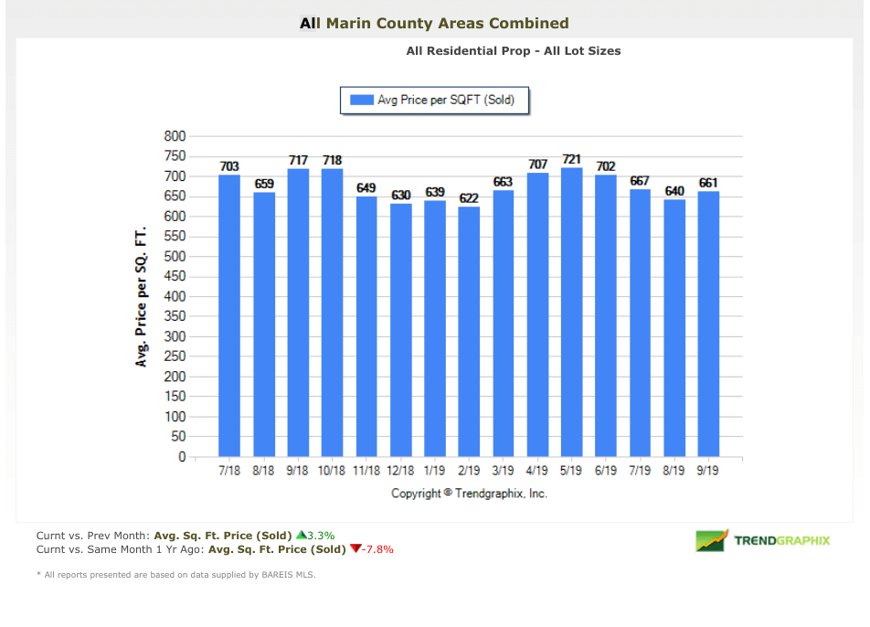 Price per Square foot chart Marin real estate market report