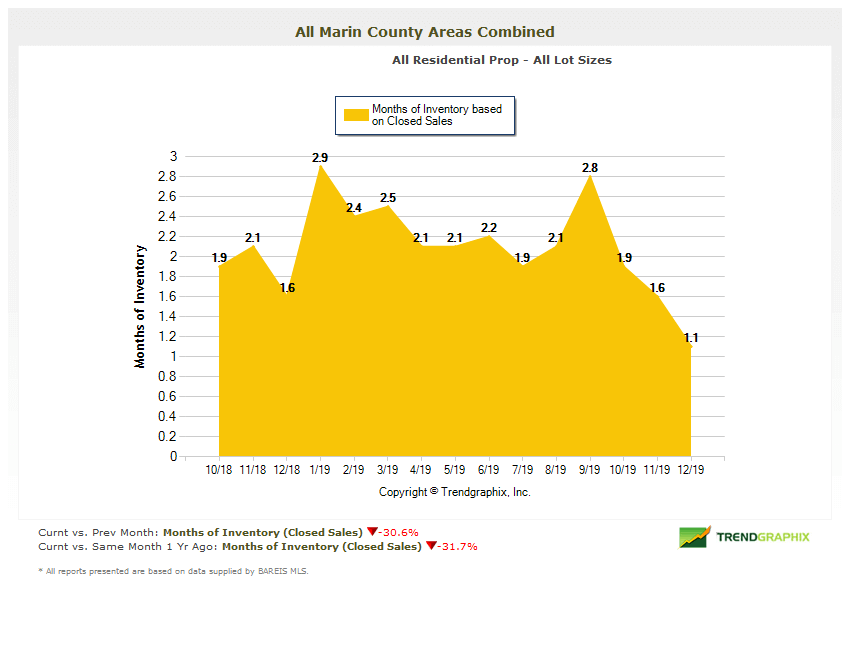 Marin county months of inventory homes chart