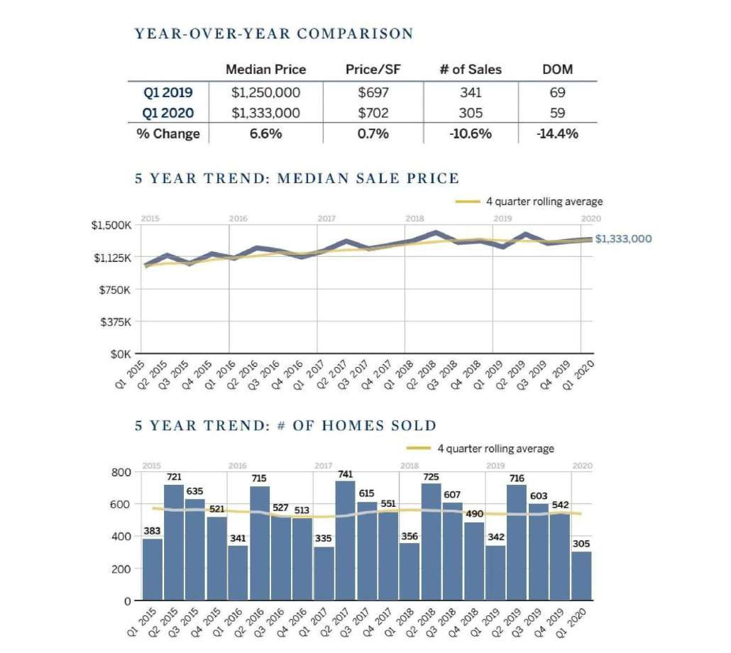 Chart 5 year trend of Marin real estate home prices