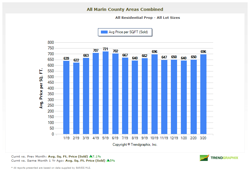 Chart showing average price per square foot in Marin county