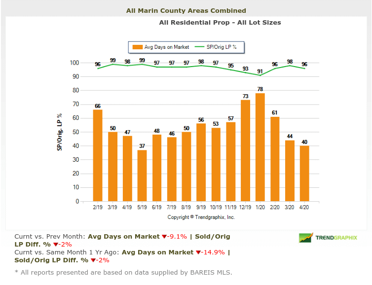 days on market chart for marin real estate market report