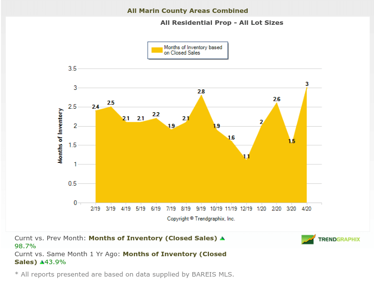 months of inventory chart marin real estate market report may 2020