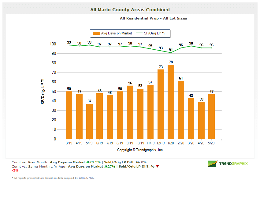 Days on Market Chart Marin Real Estate Market Report May 2020