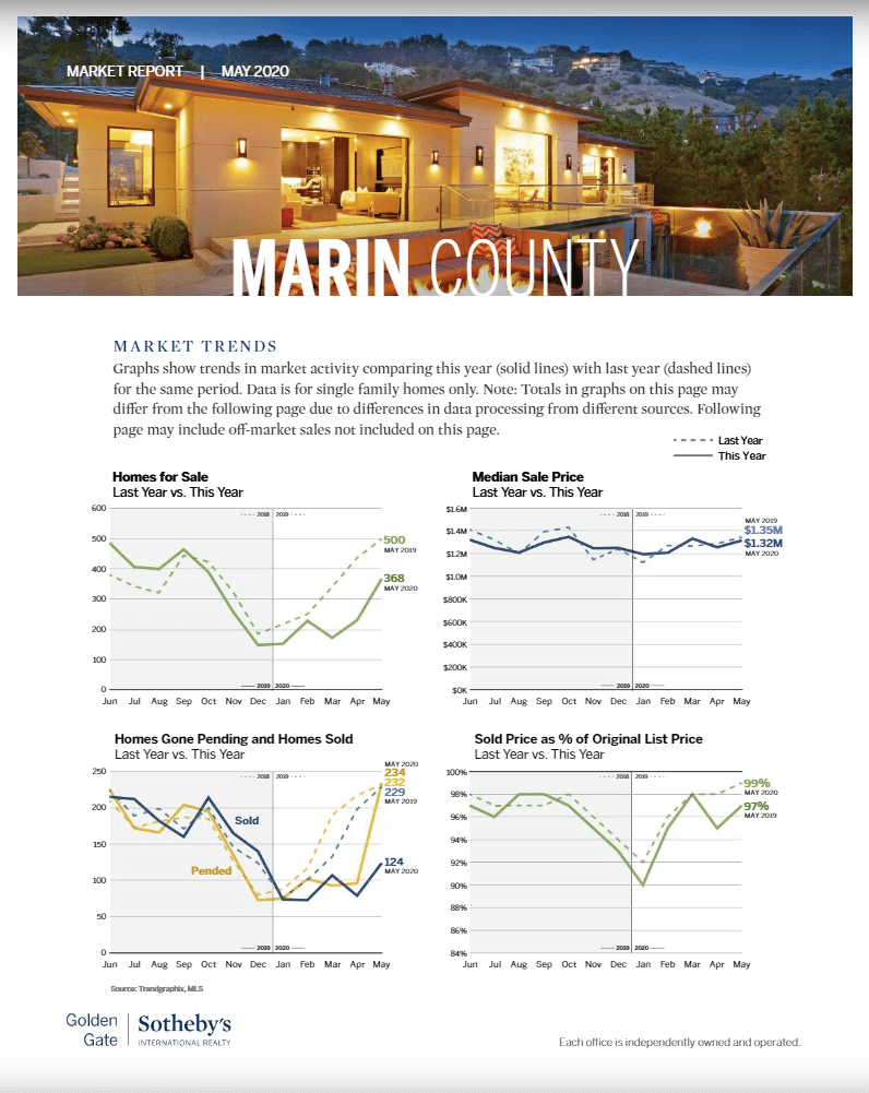 Marin county real estate market trends May 2020 chart