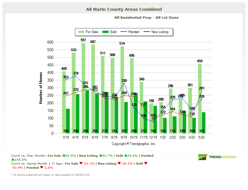 Chart number of homes on the market in marin county real estate