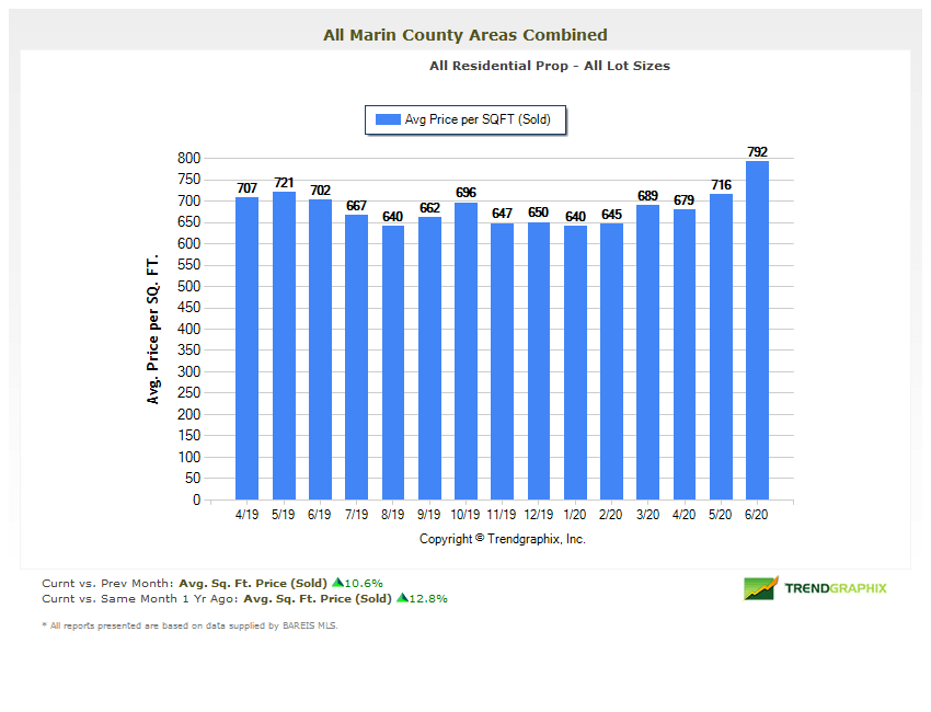 Marin County real estate market report July 2020 average price per square foot chart