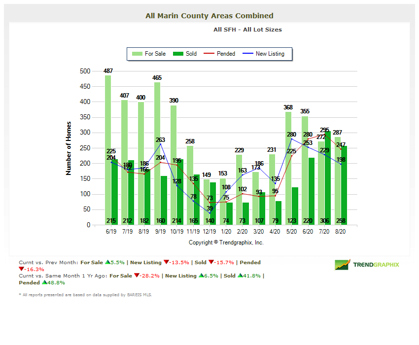 marin-county-home-inventory-for-sale-chart-august-2020
