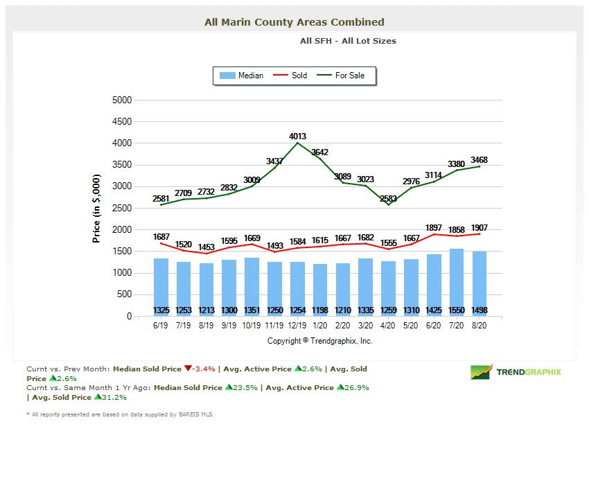 Marin home prices chart June 2019 to August 2020