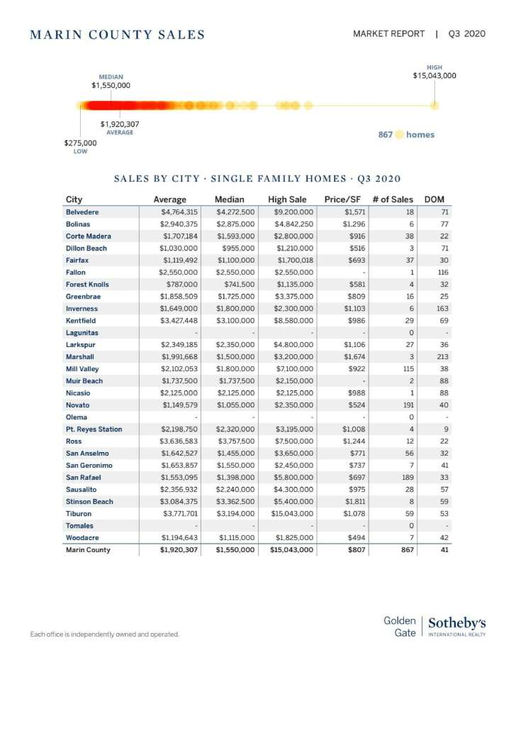 marin real estate market report home prices by town chart