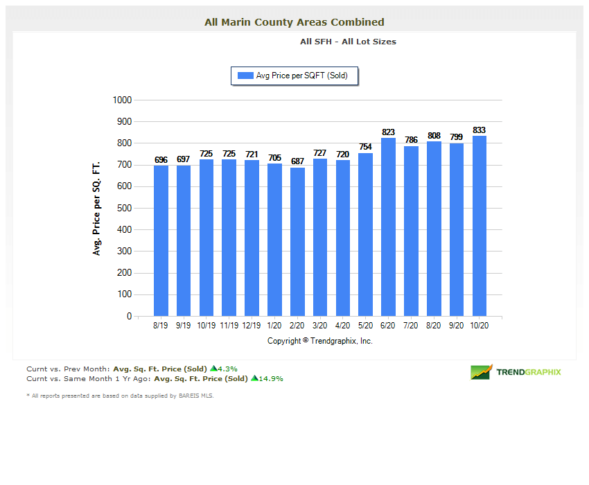 Chart marin county homes price per square foot