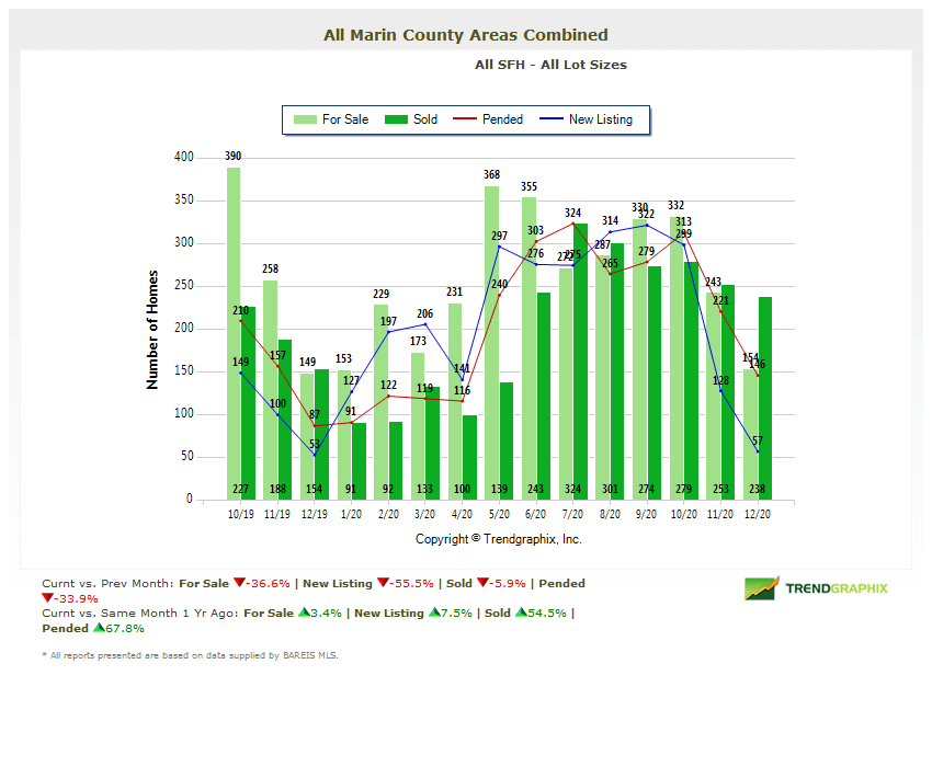 number of homes for sale in marin county chart Marin real estate market report January 2021