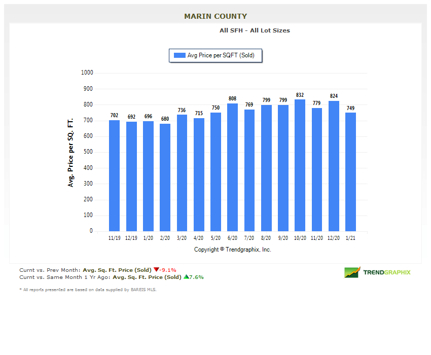 Marin real estate market report February 2021 price per square foot sold chart