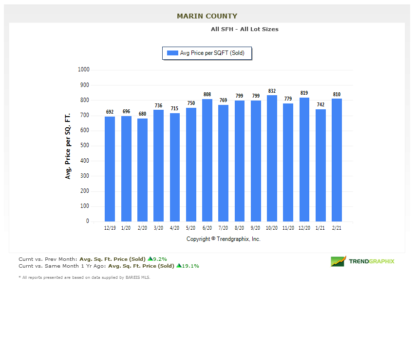 marin home price per square foot chart march 2021