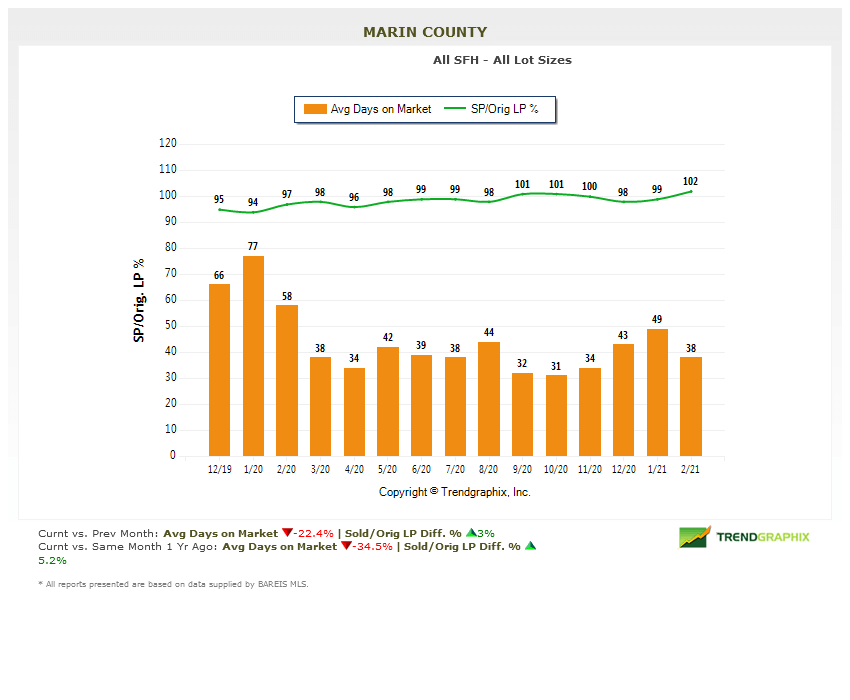 Marin county real estate market report march 2021 days on market chart
