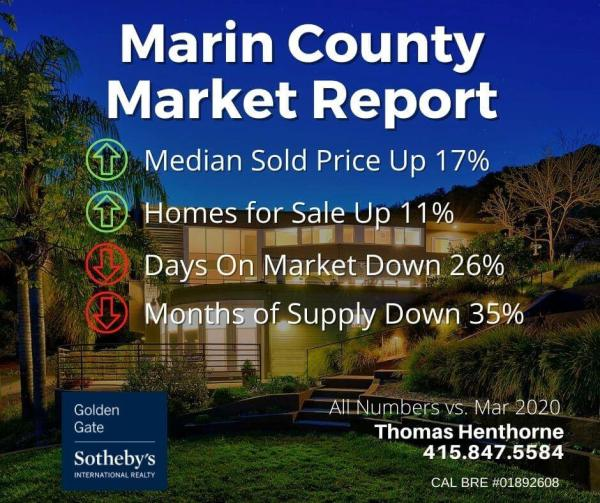 Marin real estate market report April 2021