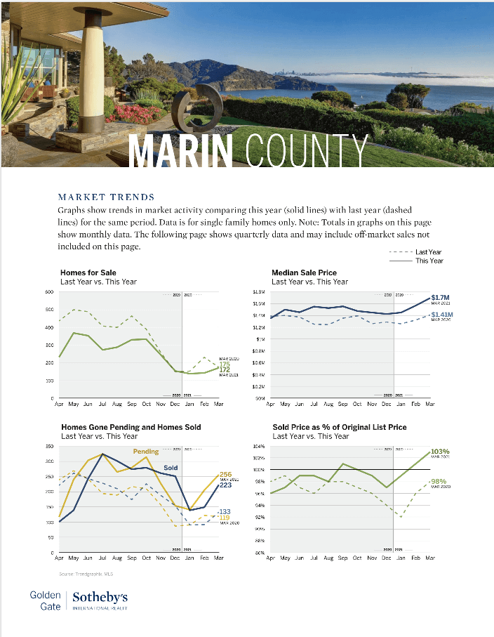 Marin county real estate market trends chart