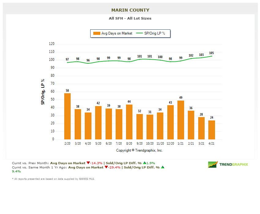 marin real estate market report may 2021 days on market chart