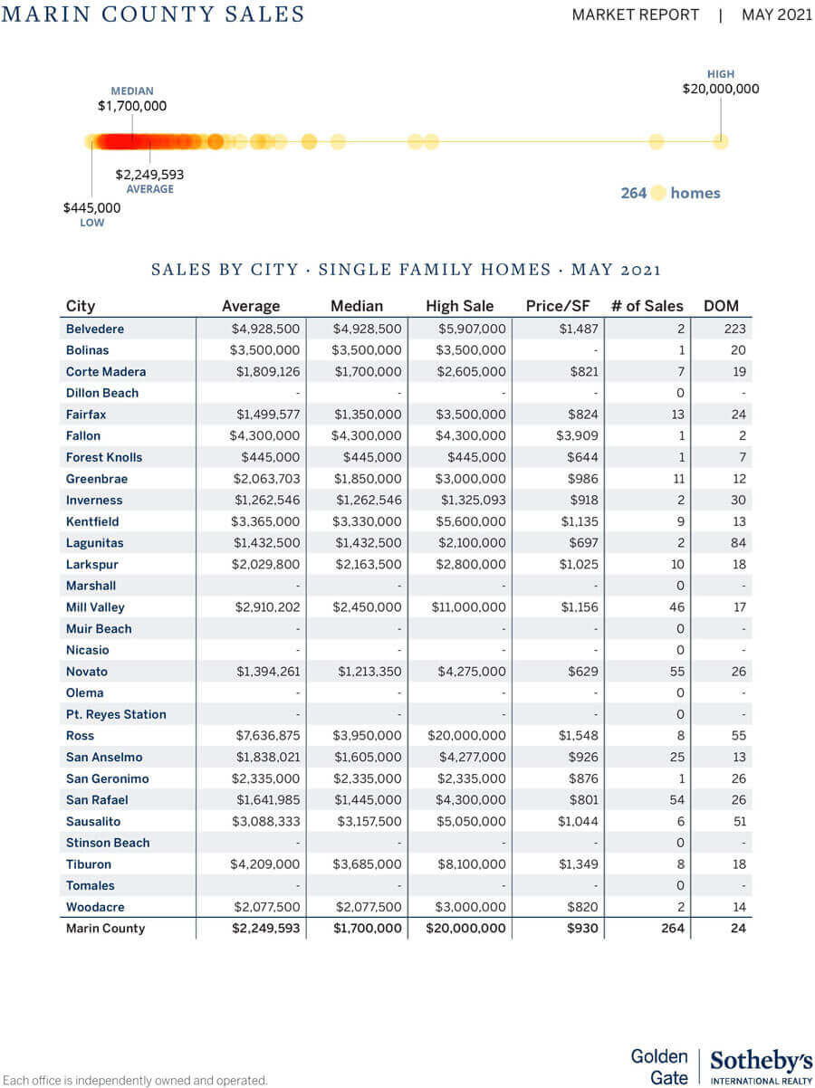 marin home prices by town chart