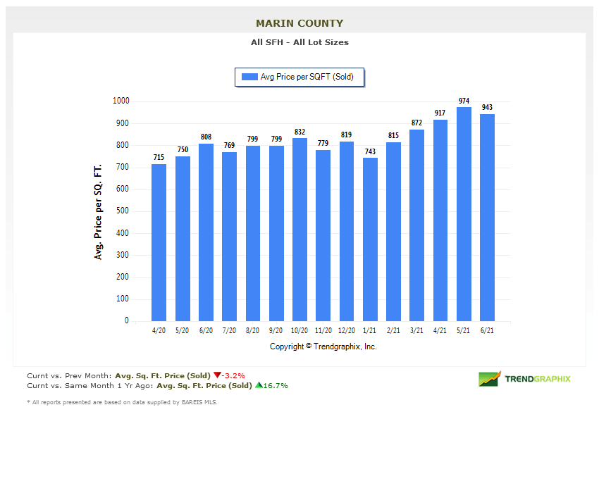 July 2021 Marin county real estate market report average price per square foot chart