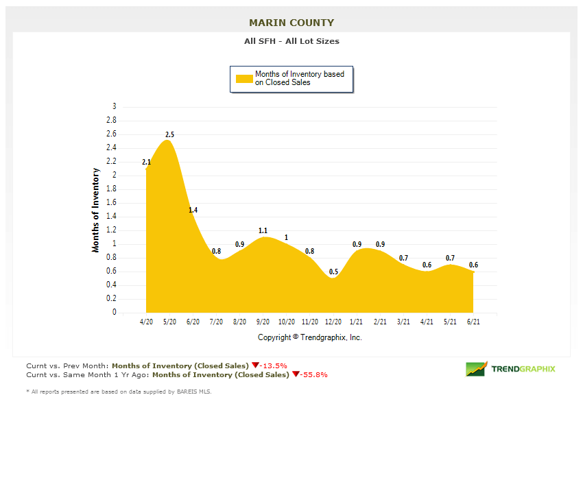 July 2021 Marin county real estate market report months of inventory chart