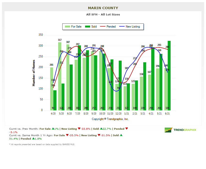 July 2021 Marin county real estate market report number of homes for sale chart