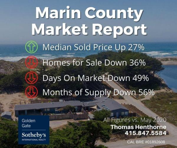 Marin county real estate market report July 2021