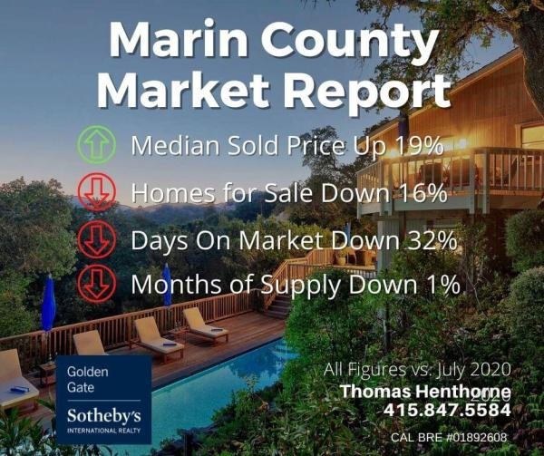 Marin county real estate market report august 2021 chart