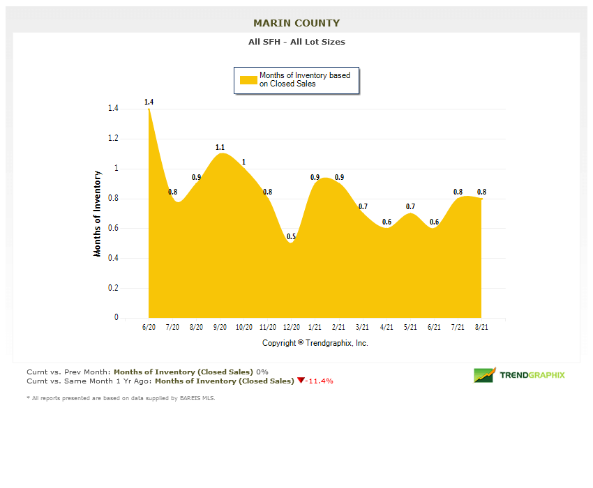 months of inventory chart Marin County Real Estate Market Report Sept 2021