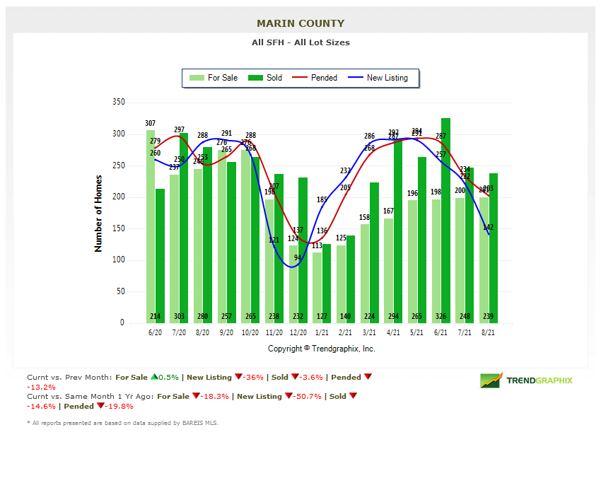 Marin homes for sale chart Marin County Real Estate Market Report Sept 2021
