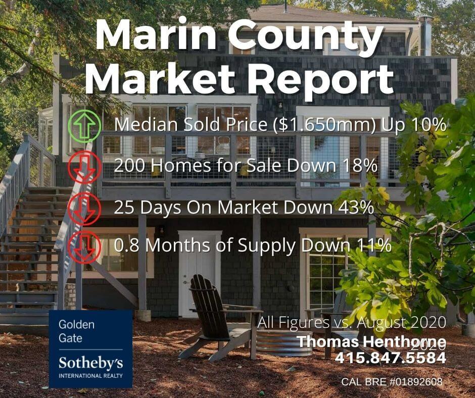 Marin county real estate market report September 2021 key figures