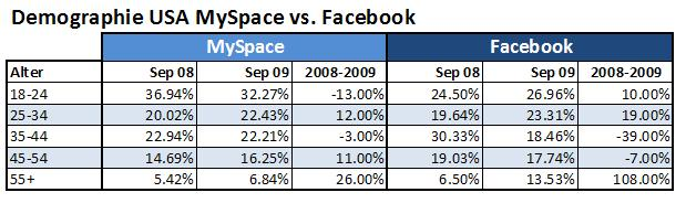 Demographie-usa-myspace-vs-facebook-sept-2009