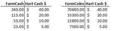 Umrechnungstabelle FarmCash -> Hart Cash