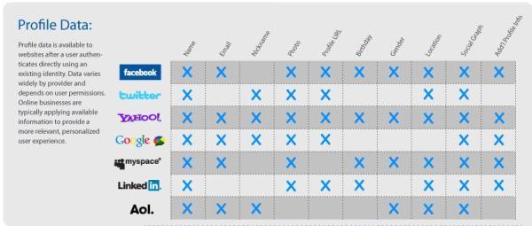 Zur Verfügung gestellte Profildaten von Login-Services
