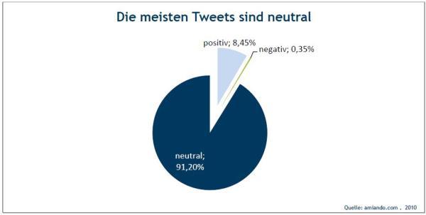 Kategorisierung der Tweets