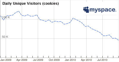 myspace Statistik aus Google AdPlanner