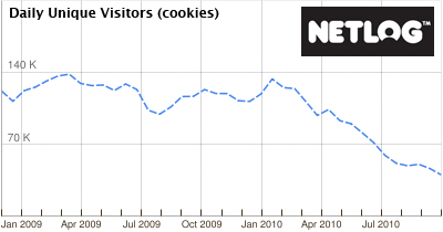 Netlog Statistik aus Google AdPlanner