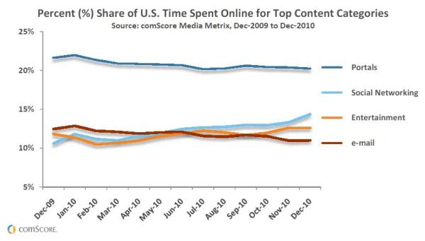 "comScore ""Percent (%) Share of U.S. Time Spent Online for Top Content Categories"""