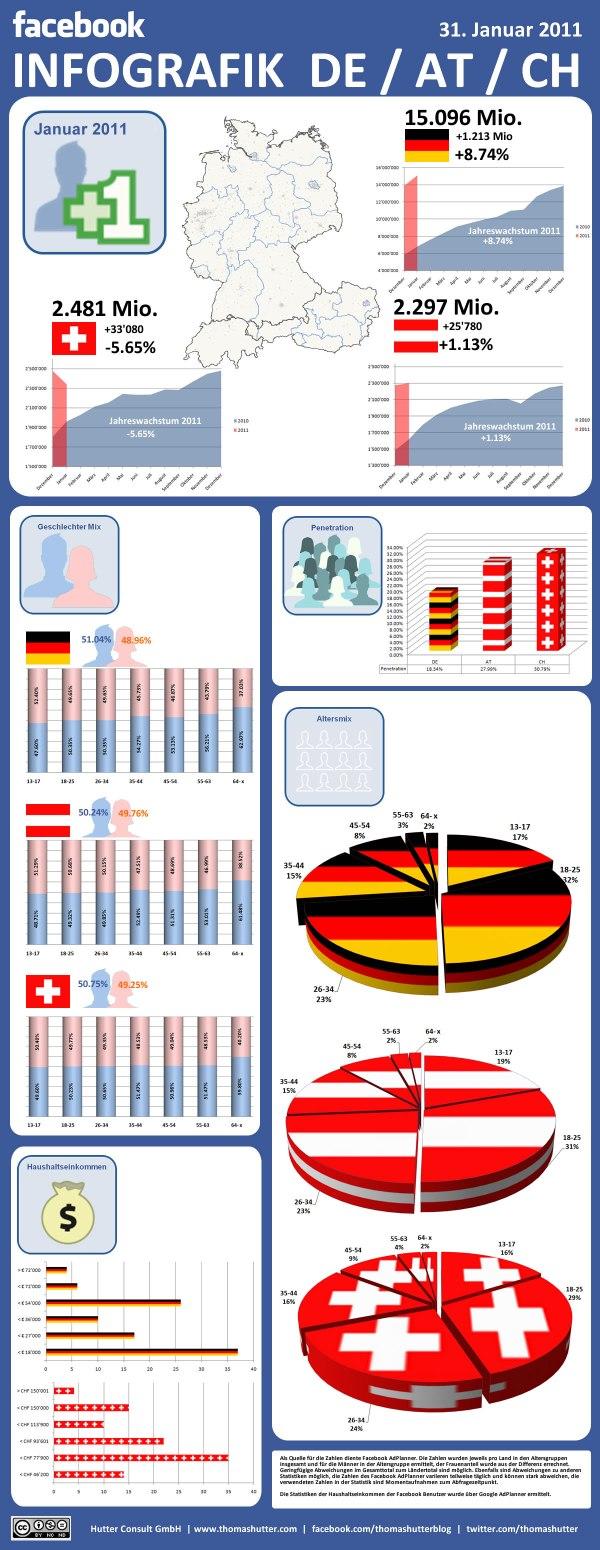 Infografik Facebook Deutschland, Österreich und Schweiz per 31.01.2011