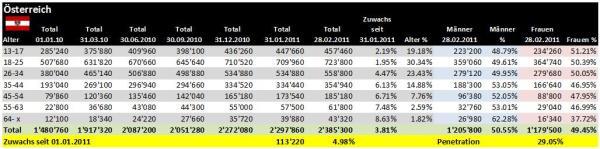 Demographie Facebook Österreich per 28.02.2011