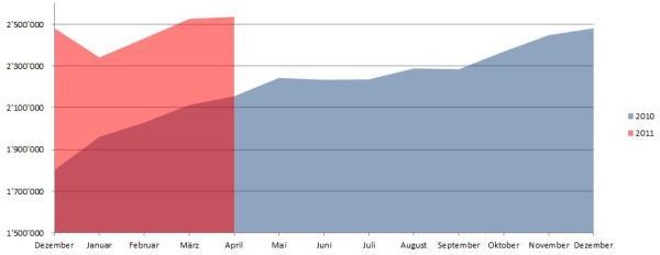 Demographische Daten Schweiz April 2011