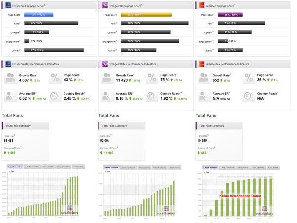 """Benchmarkanalyse """"Fan Page Score"""" der Facebookseiten von Swisscom, Orange und Sunrise"""